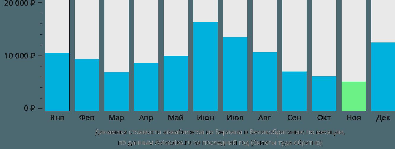 Динамика стоимости авиабилетов из Берлина в Великобританию по месяцам