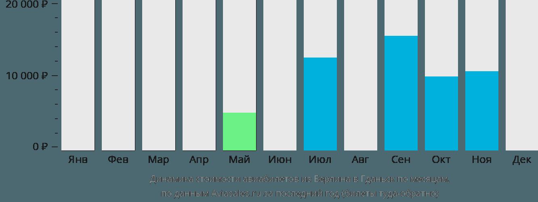 Динамика стоимости авиабилетов из Берлина в Гданьск по месяцам