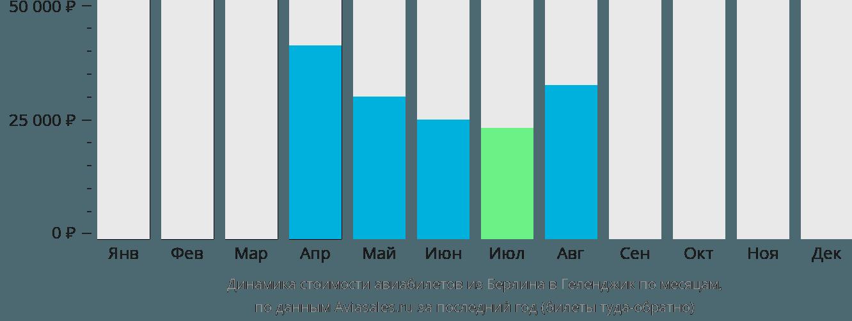 Динамика стоимости авиабилетов из Берлина в Геленджик по месяцам