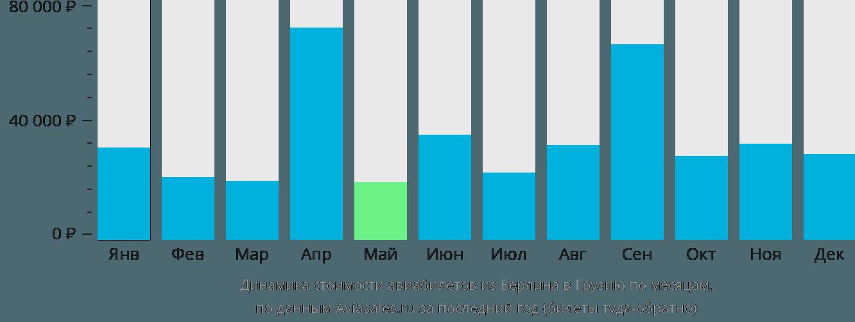 Динамика стоимости авиабилетов из Берлина в Грузию по месяцам