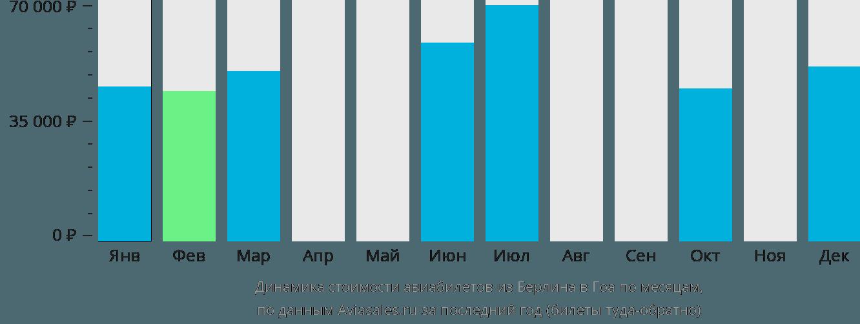 Динамика стоимости авиабилетов из Берлина в Гоа по месяцам