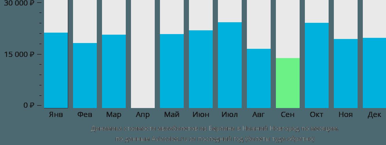 Динамика стоимости авиабилетов из Берлина в Нижний Новгород по месяцам