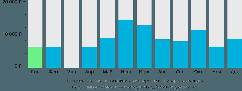 Динамика стоимости авиабилетов из Берлина в Гётеборг по месяцам