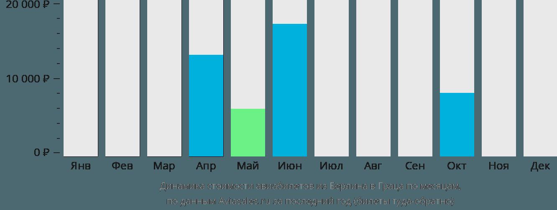 Динамика стоимости авиабилетов из Берлина в Грац по месяцам