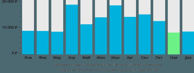Динамика стоимости авиабилетов из Берлина в Грецию по месяцам