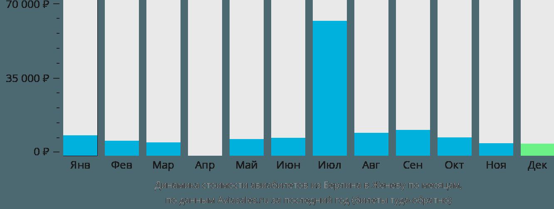 Динамика стоимости авиабилетов из Берлина в Женеву по месяцам