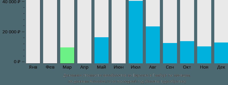 Динамика стоимости авиабилетов из Берлина в Гамбург по месяцам
