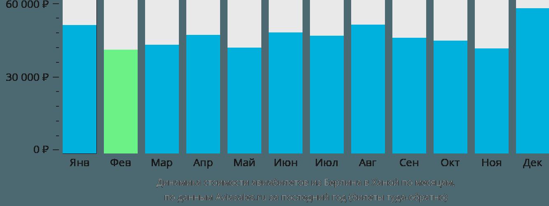 Динамика стоимости авиабилетов из Берлина в Ханой по месяцам