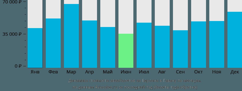 Динамика стоимости авиабилетов из Берлина в Гавану по месяцам