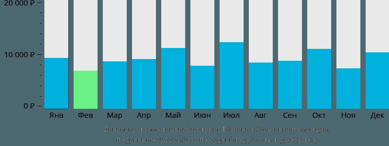Динамика стоимости авиабилетов из Берлина в Хельсинки по месяцам