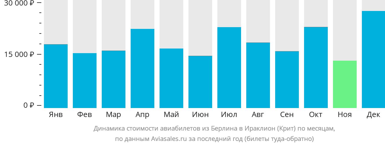 Динамика стоимости авиабилетов из Берлина в Ираклион (Крит) по месяцам