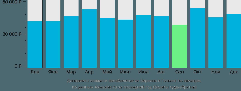 Динамика стоимости авиабилетов из Берлина в Гонконг по месяцам