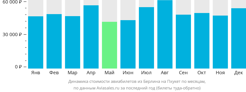 Динамика стоимости авиабилетов из Берлина на Пхукет по месяцам