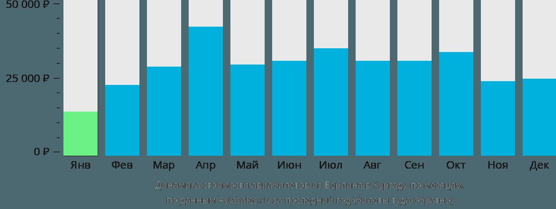 Динамика стоимости авиабилетов из Берлина в Хургаду по месяцам