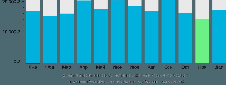 Динамика стоимости авиабилетов из Берлина в Харьков по месяцам