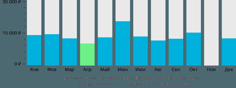 Динамика стоимости авиабилетов из Берлина в Хорватию по месяцам