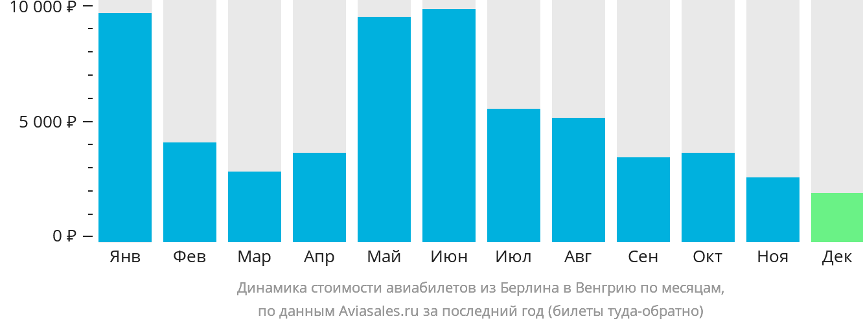 Динамика стоимости авиабилетов из Берлина в Венгрию по месяцам