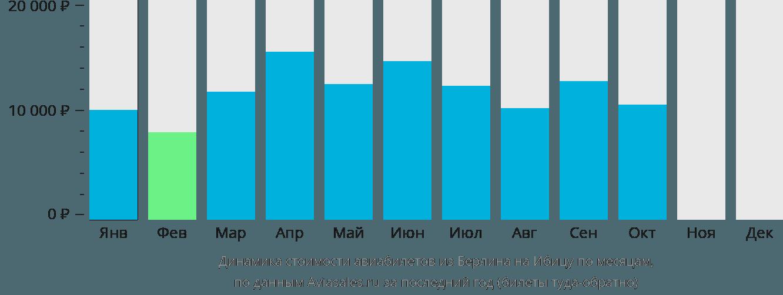 Динамика стоимости авиабилетов из Берлина на Ибицу по месяцам