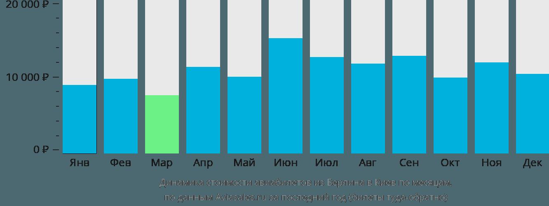 Динамика стоимости авиабилетов из Берлина в Киев по месяцам