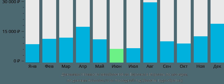 Динамика стоимости авиабилетов из Берлина в Израиль по месяцам