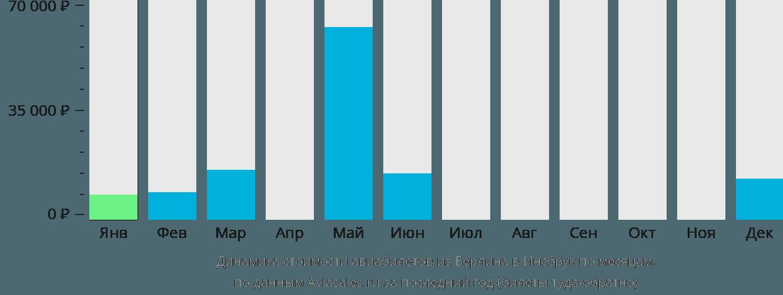 Динамика стоимости авиабилетов из Берлина в Инсбрук по месяцам