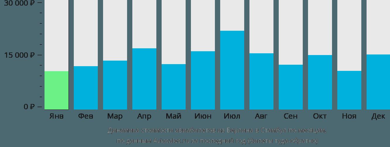 Динамика стоимости авиабилетов из Берлина в Стамбул по месяцам