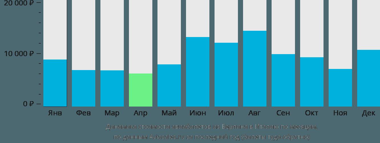 Динамика стоимости авиабилетов из Берлина в Италию по месяцам