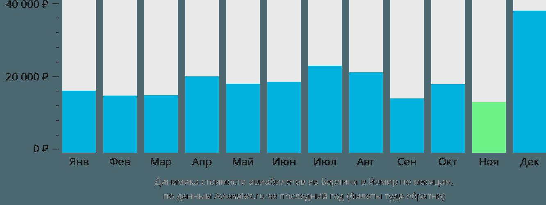 Динамика стоимости авиабилетов из Берлина в Измир по месяцам