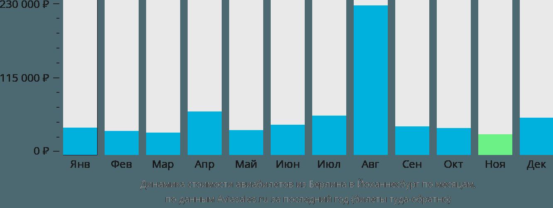 Динамика стоимости авиабилетов из Берлина в Йоханнесбург по месяцам