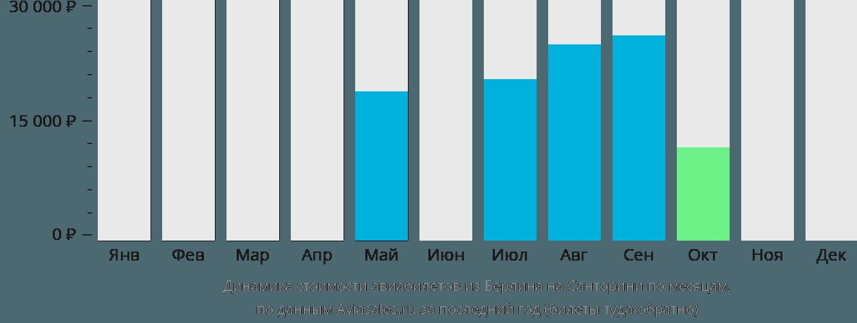 Динамика стоимости авиабилетов из Берлина на Тиру по месяцам