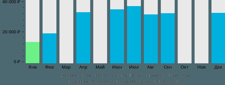 Динамика стоимости авиабилетов из Берлина в Кемерово по месяцам