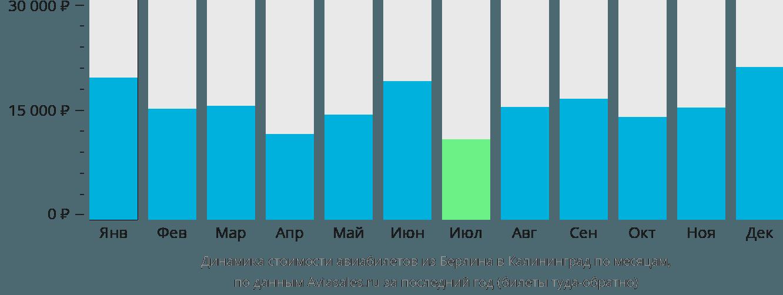 Динамика стоимости авиабилетов из Берлина в Калининград по месяцам