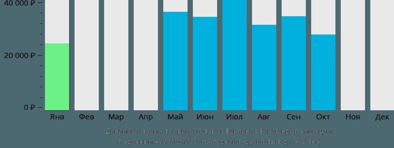Динамика стоимости авиабилетов из Берлина в Караганду по месяцам