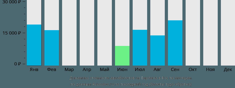 Динамика стоимости авиабилетов из Берлина в Кос по месяцам