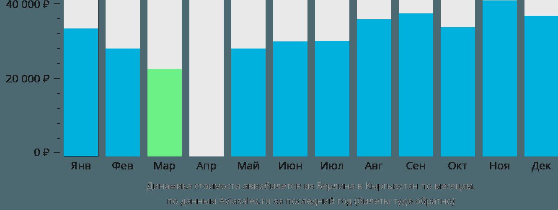Динамика стоимости авиабилетов из Берлина в Кыргызстан по месяцам