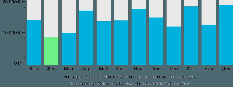 Динамика стоимости авиабилетов из Берлина в Кишинёв по месяцам
