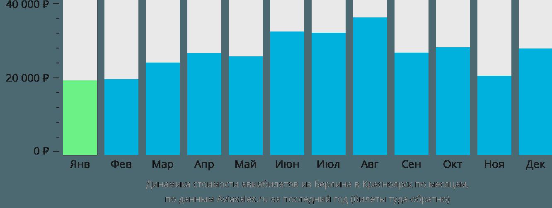 Динамика стоимости авиабилетов из Берлина в Красноярск по месяцам