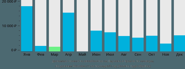Динамика стоимости авиабилетов из Берлина в Краков по месяцам