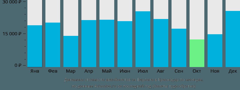 Динамика стоимости авиабилетов из Берлина в Краснодар по месяцам