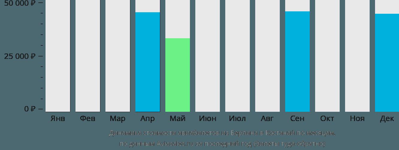 Динамика стоимости авиабилетов из Берлина в Костанай по месяцам