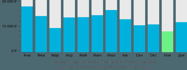Динамика стоимости авиабилетов из Берлина в Самару по месяцам