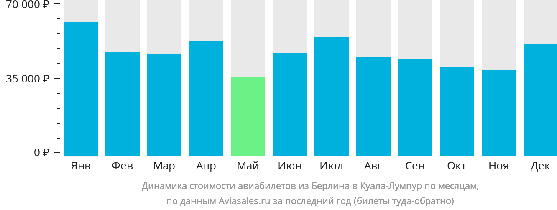 Динамика стоимости авиабилетов из Берлина в Куала-Лумпур по месяцам