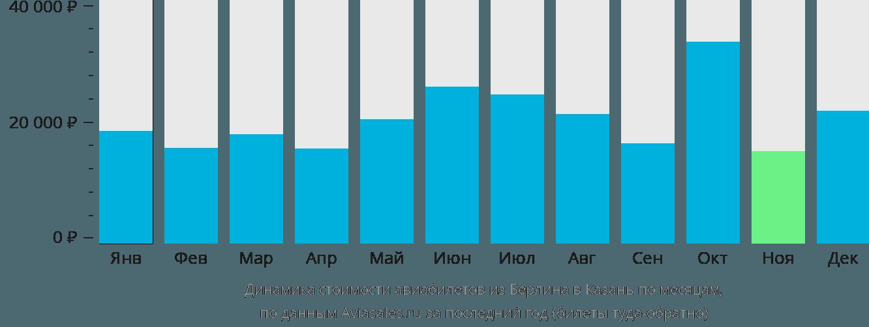 Динамика стоимости авиабилетов из Берлина в Казань по месяцам