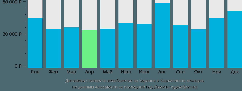 Динамика стоимости авиабилетов из Берлина в Казахстан по месяцам