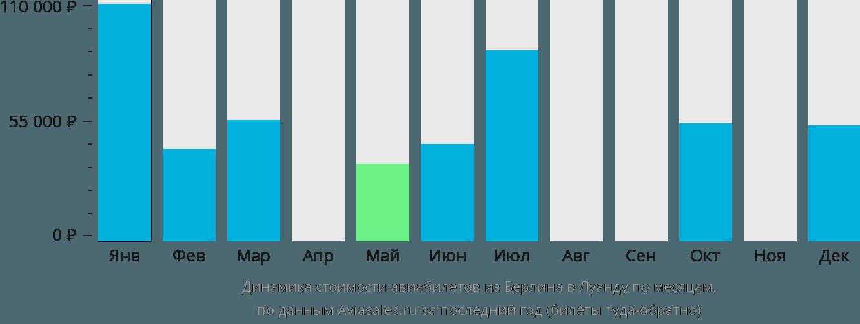 Динамика стоимости авиабилетов из Берлина в Луанду по месяцам