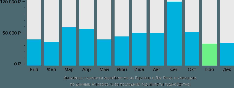 Динамика стоимости авиабилетов из Берлина в Лас-Вегас по месяцам