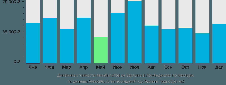 Динамика стоимости авиабилетов из Берлина в Лос-Анджелес по месяцам