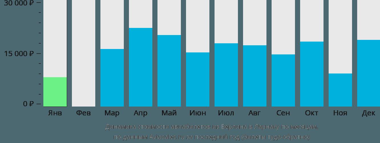 Динамика стоимости авиабилетов из Берлина в Ларнаку по месяцам