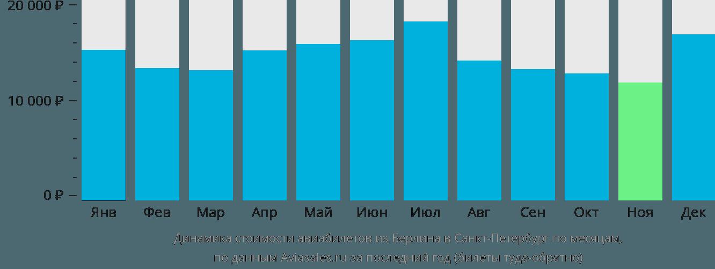 Динамика стоимости авиабилетов из Берлина в Санкт-Петербург по месяцам