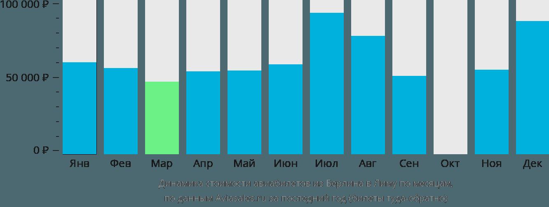 Динамика стоимости авиабилетов из Берлина в Лиму по месяцам